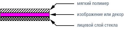 мягкий триплекс схема